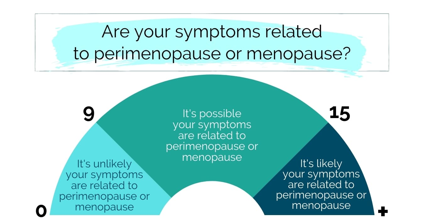 """Title graphic for Perimenopause quiz that reads, """"Are your symptoms related to perimenopause?"""""""